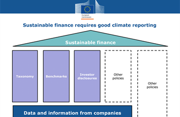 EU Green Taxonomy and NFR Directive update: key takeaways